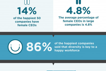 Happiest Companies in the U.S. Infographic
