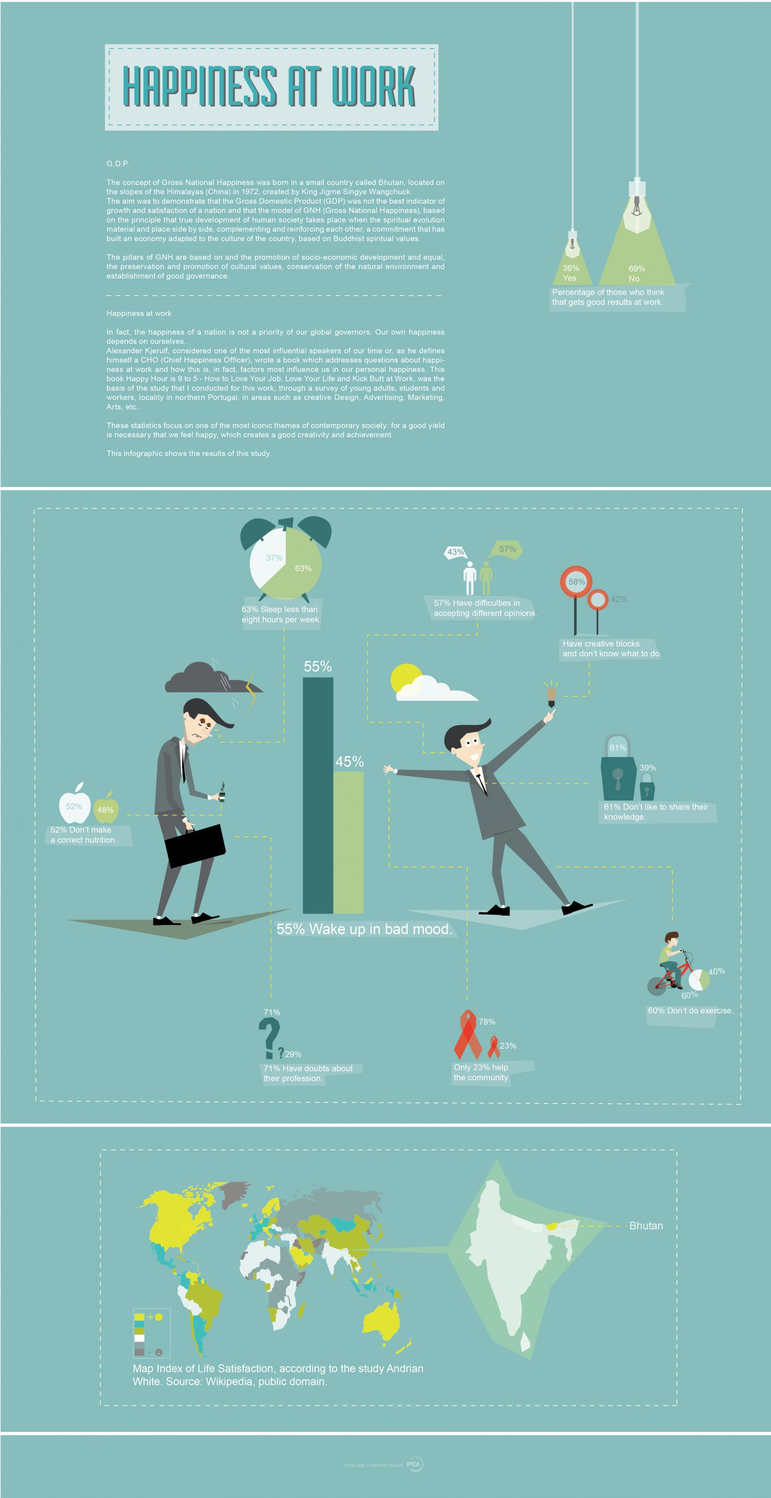 Happiness at Work Infographic