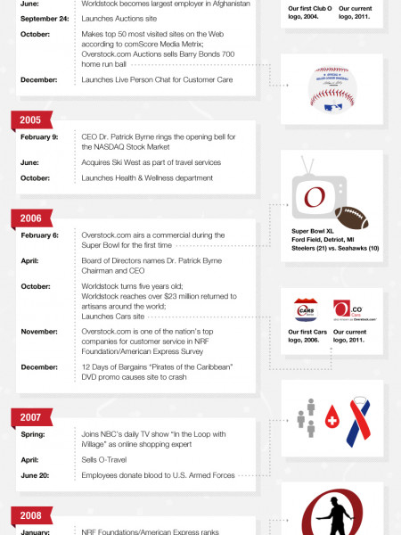 Happy 12th Birthday to O.co! Infographic