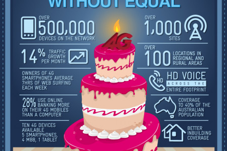 Happy 1st birthday 4G Infographic