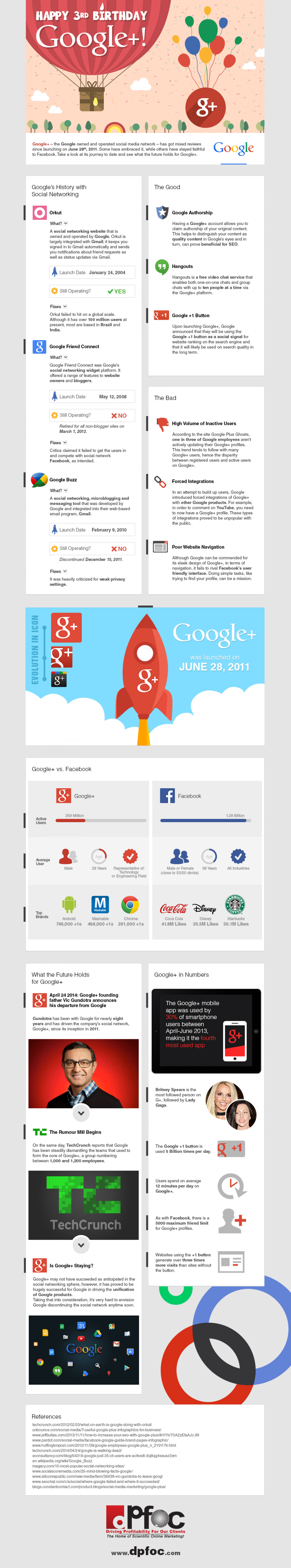 Happy 3rd Birthday Google+ Infographic