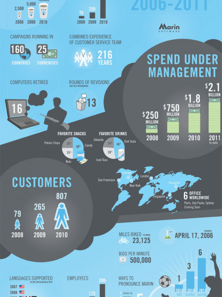 Happy 5th Birthday to Marin! Infographic