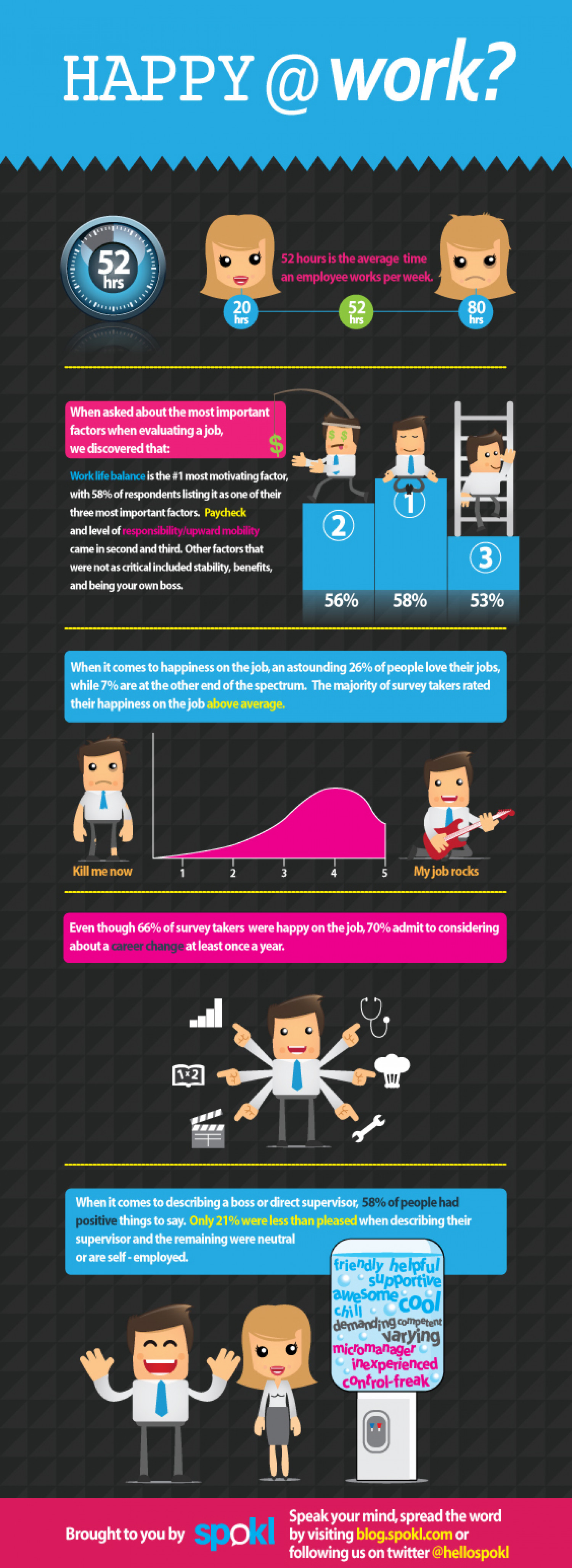 Happy at Work? Infographic