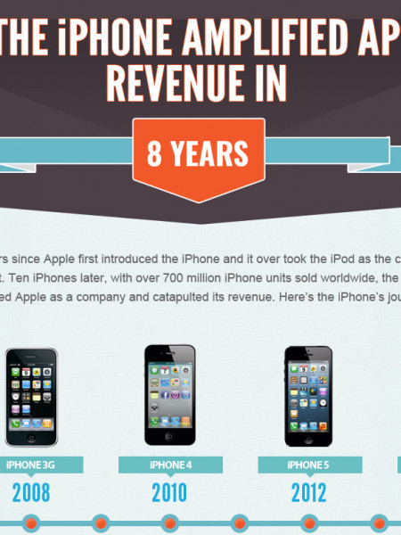 Happy Birthday! How the iPhone Amplified Apple's Revenue on 8 Years Infographic