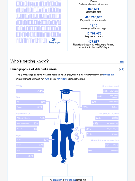 Happy Birthday! Wikipedia Turns 10 Infographic