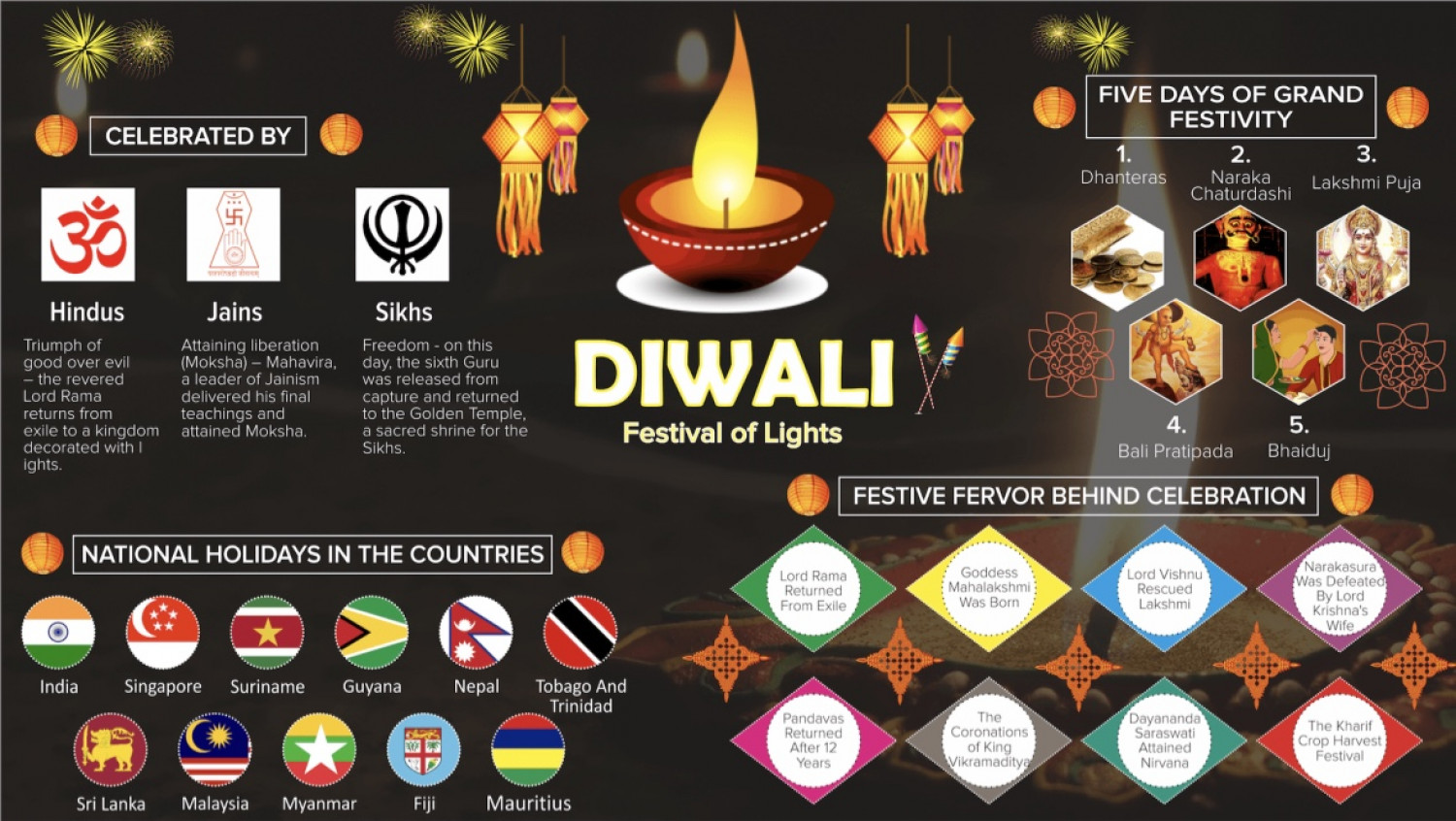Happy Deepavali Facts About Celebration, Traditions  Infographic