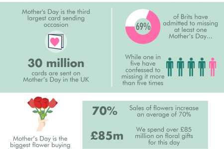 Happy Mother's Day! Infographic