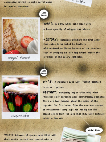 Happy National Cake Day! - History of Cake  Infographic