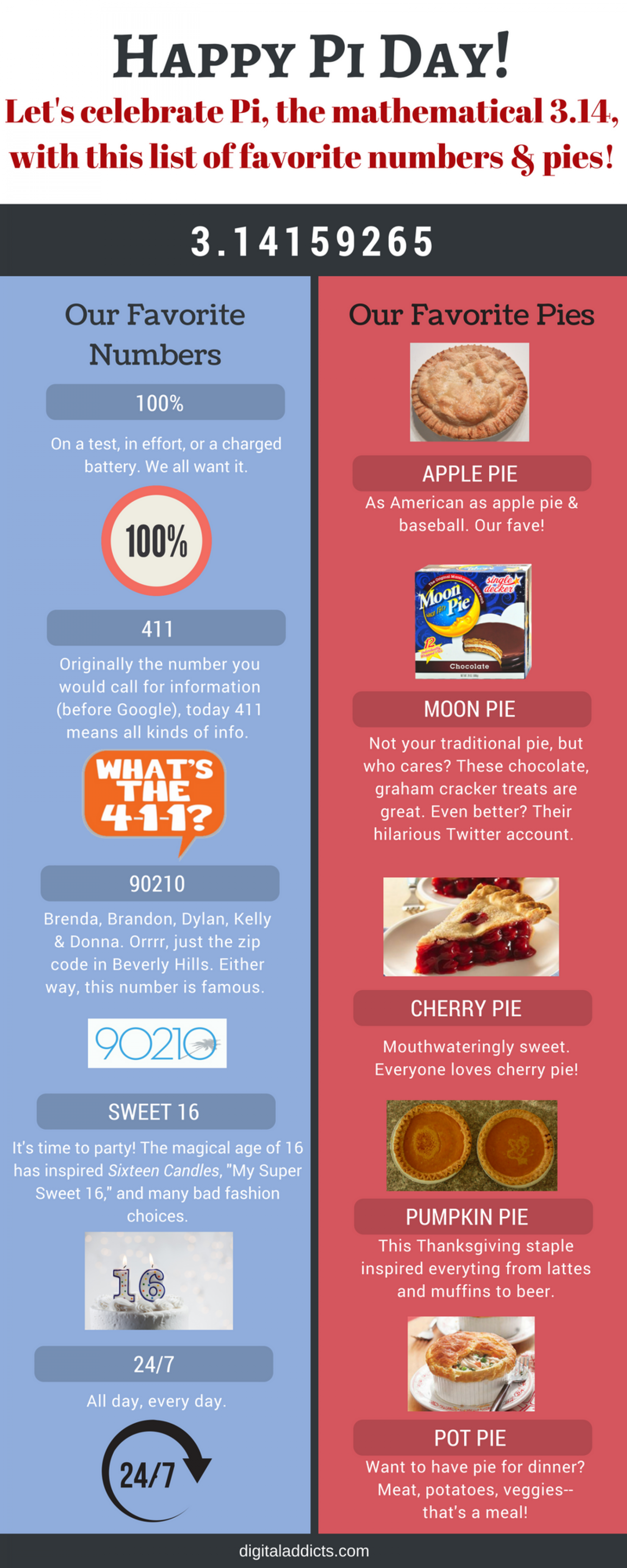 Happy Pi Day! Our Favorite Numbers and Pies! Infographic