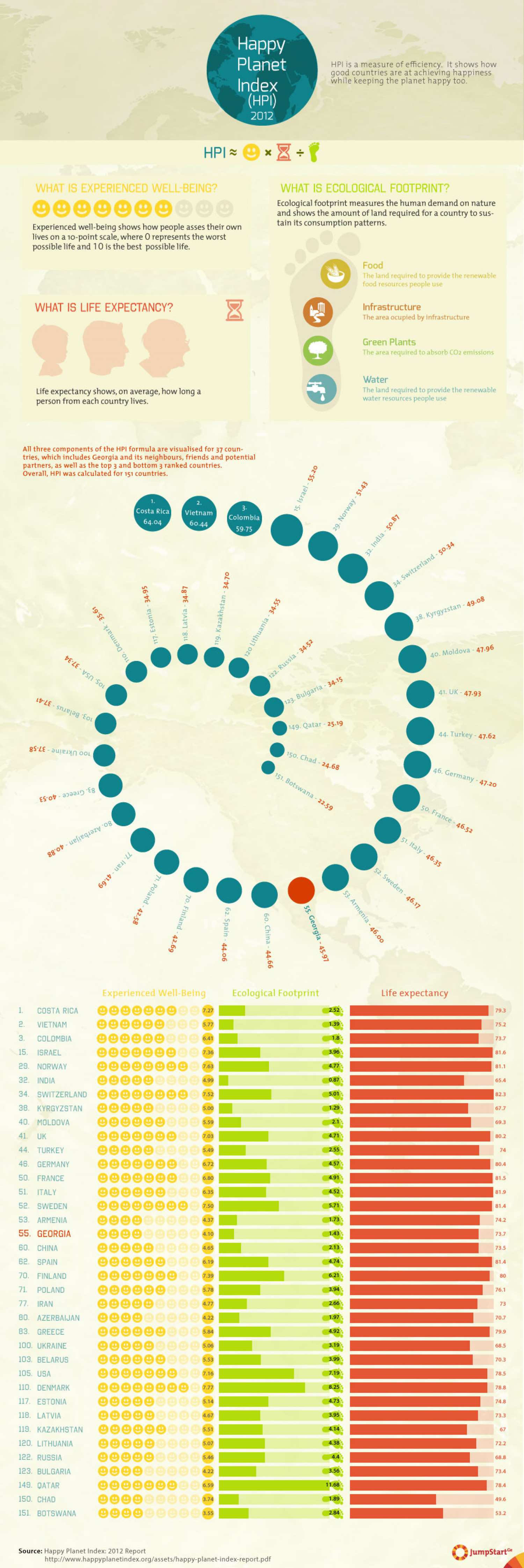 Happy Planet Index 2012 Infographic