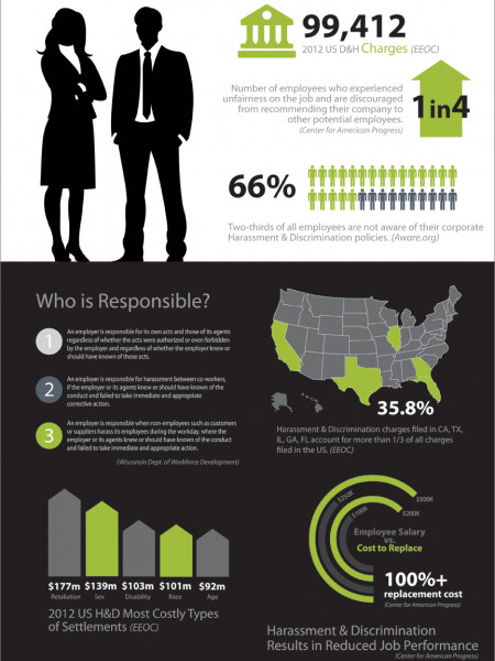 Harassment & Discrimination: The REAL Impact on the Workplace Infographic
