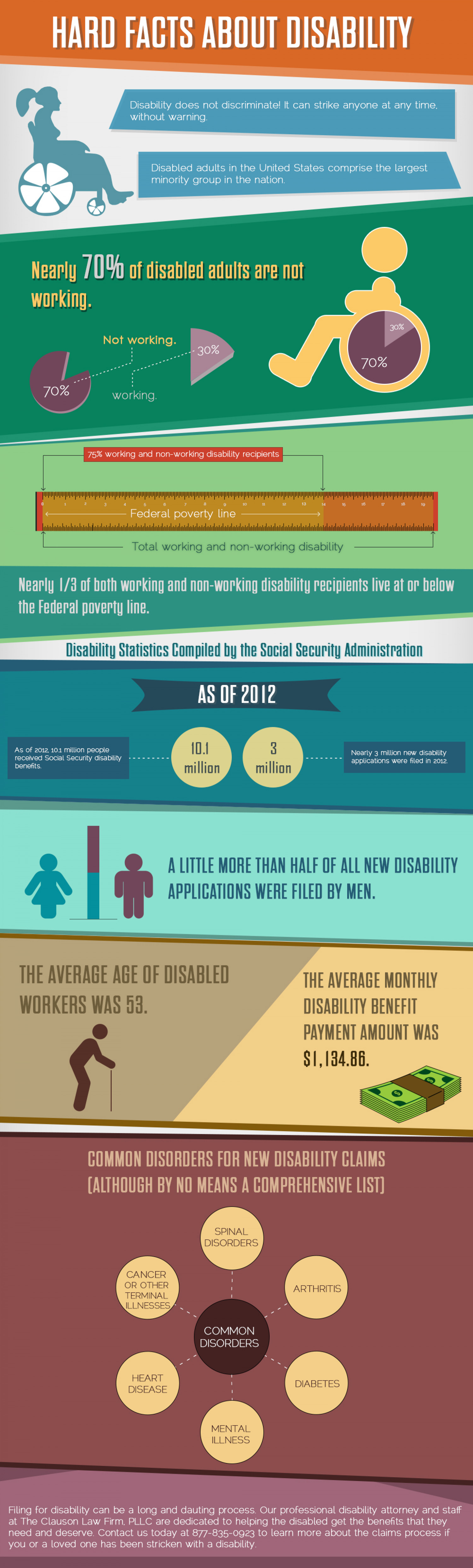 Hard Facts About Disability Infographic