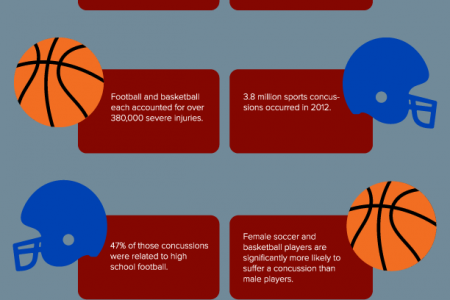 Hard Knocks: Youth Sports Injury Statistics Infographic
