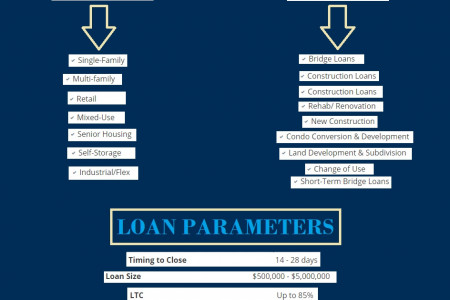 Hard money Loan in Baltimore Infographic