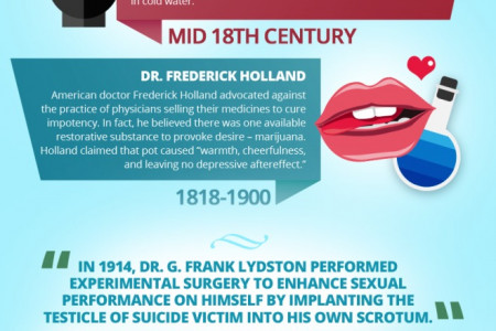 Hard Times! A History of Male Sexual Performance Enhancements Infographic