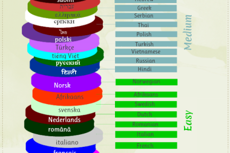 Hardest Language to learn Infographic