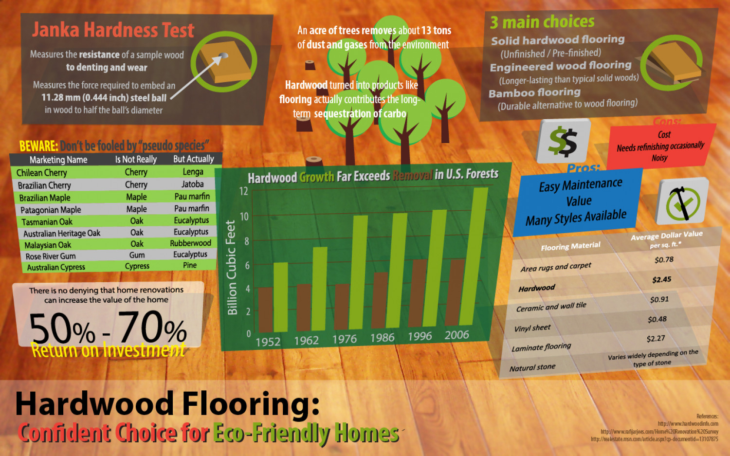 Hardwood Flooring: Confident Choice for Eco-Friendly Homes Infographic