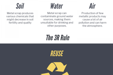 Harmful Effects of Accumulated Scrap Metal Infographic