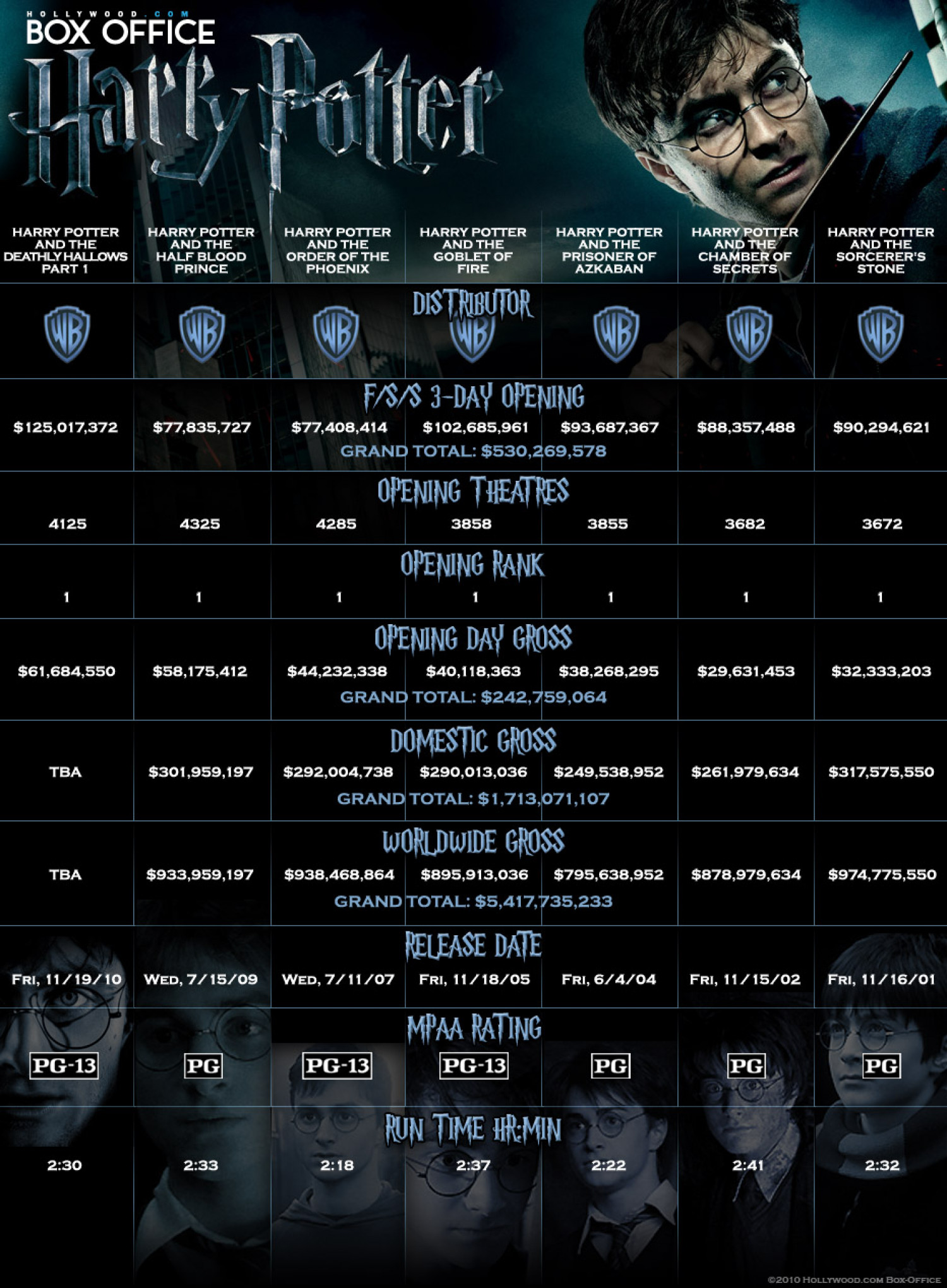 Harry Potter's Box Office Breakdown | Hollywood. Infographic