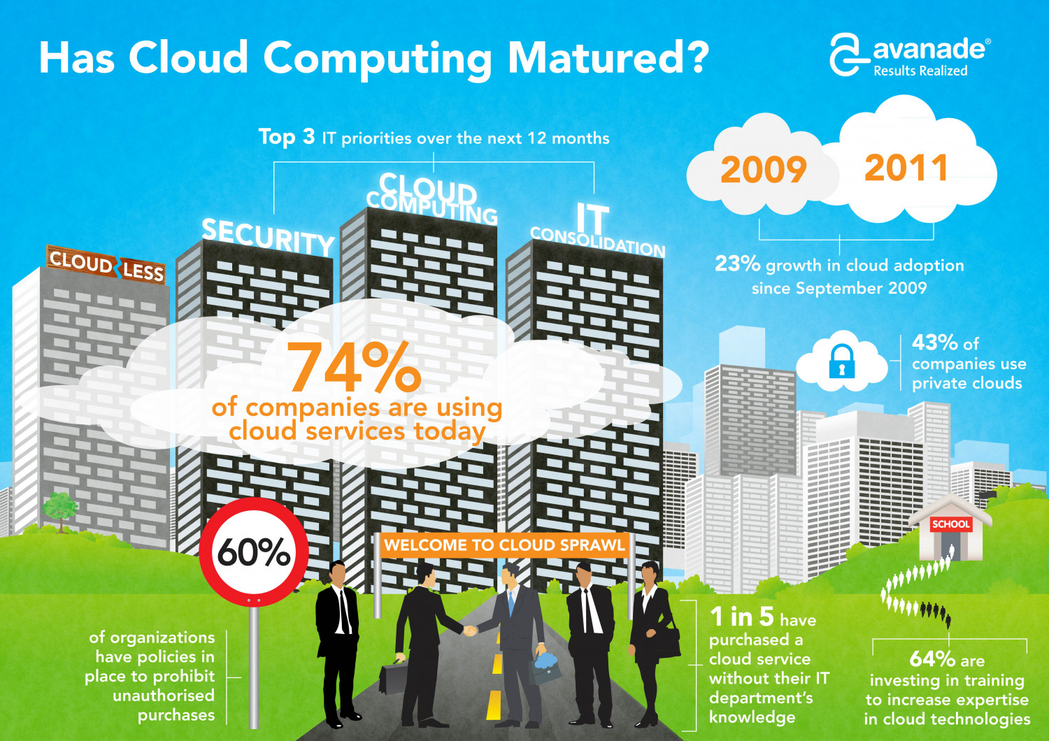 Has Cloud Computing Matured? Infographic