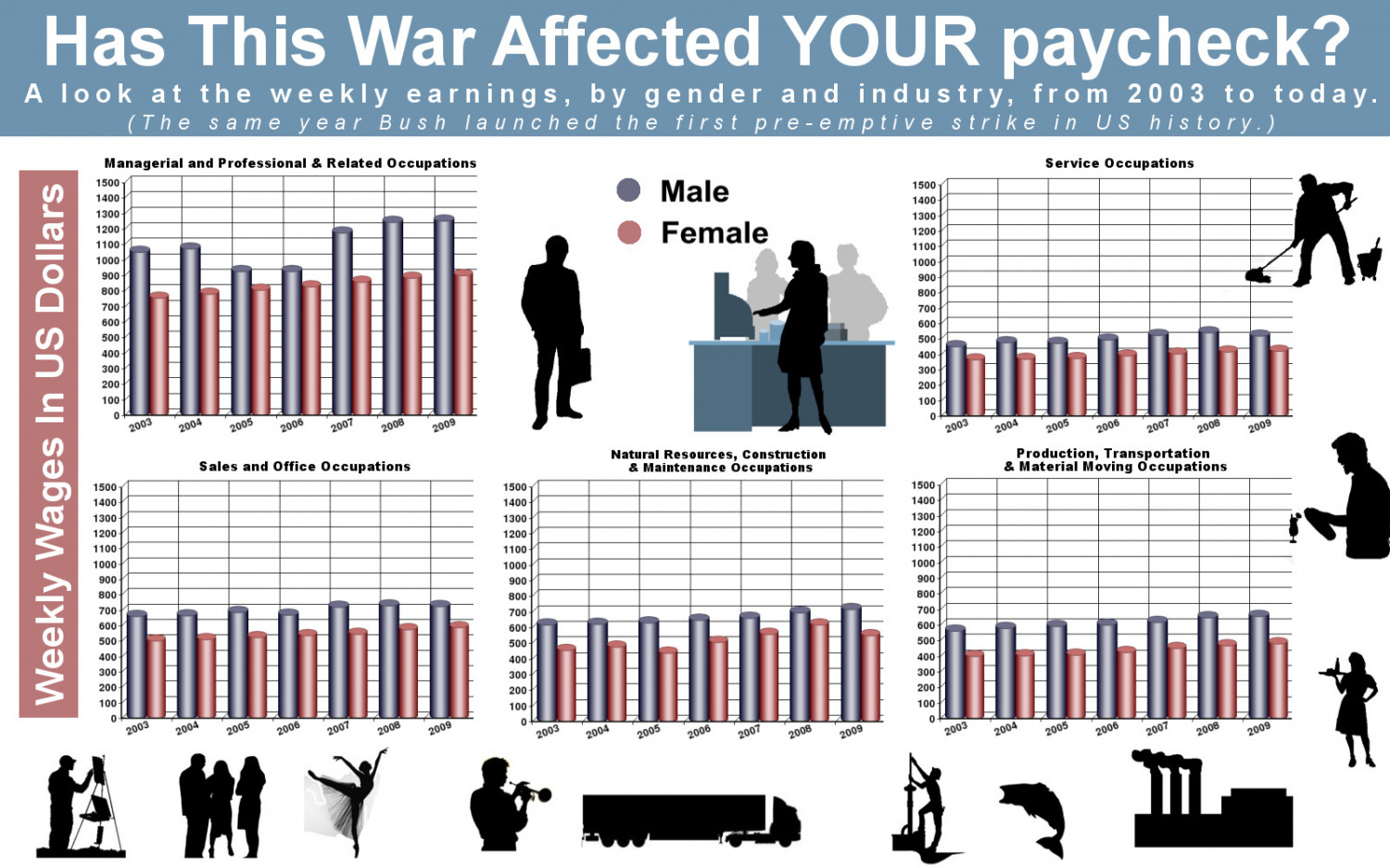 Has This War Affected Your Paycheck? Infographic