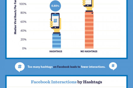 Hashing Out the Almighty #Hashtag Infographic