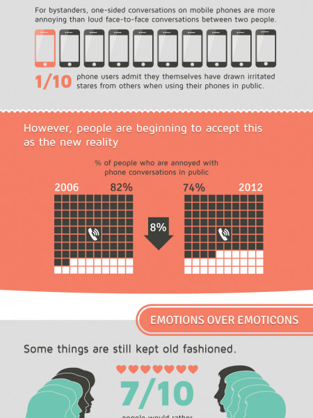 Have Phones Killed the Conversation?  Infographic