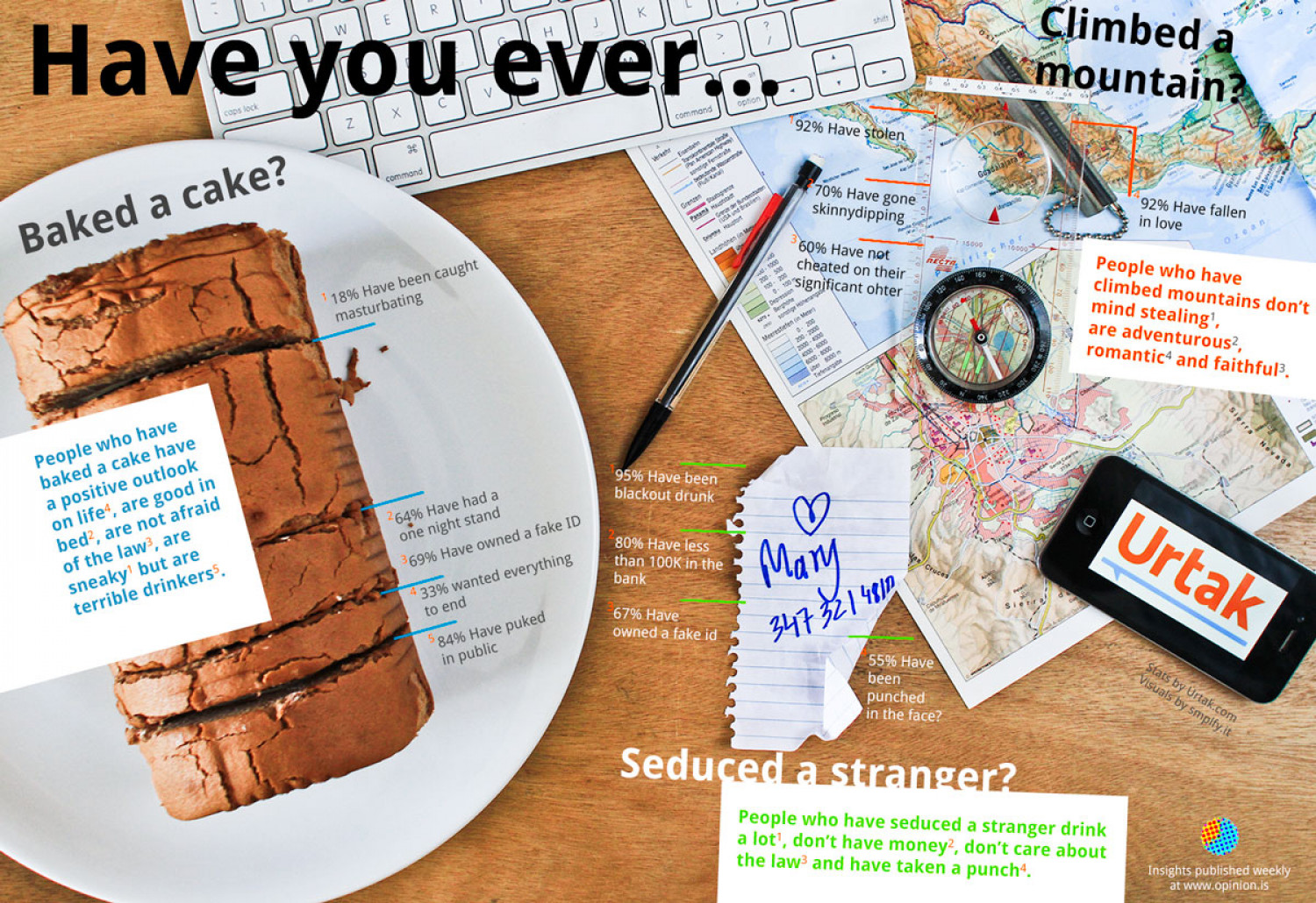 Have you ever....? Infographic