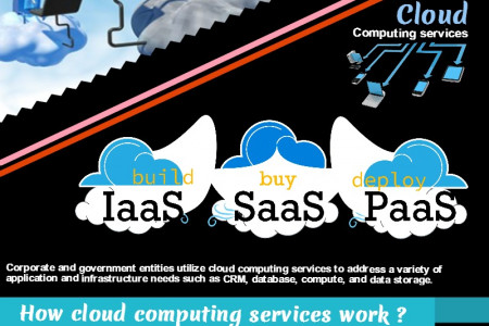 Have You Got Your Head In Cloud Infographic