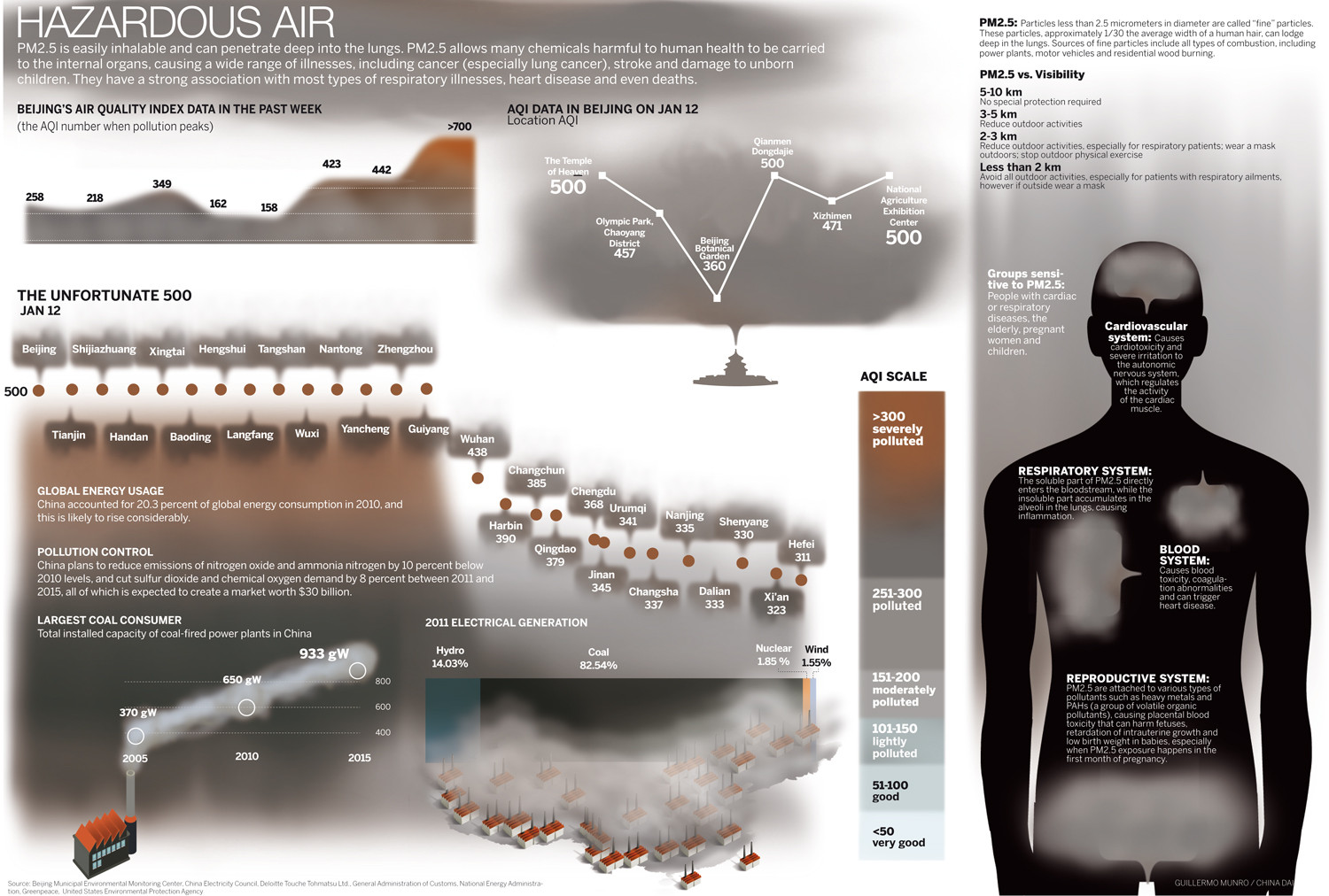 Hazardous Air Infographic