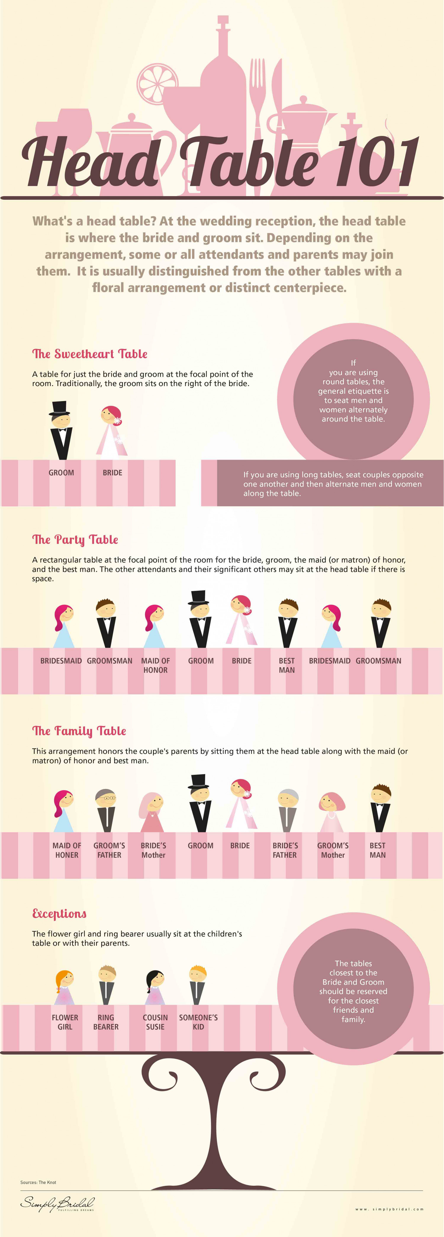 Head Table 101 Infographic
