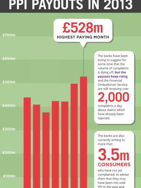 Heading for £12 Billion: The figures behind the PPI scandal Infographic