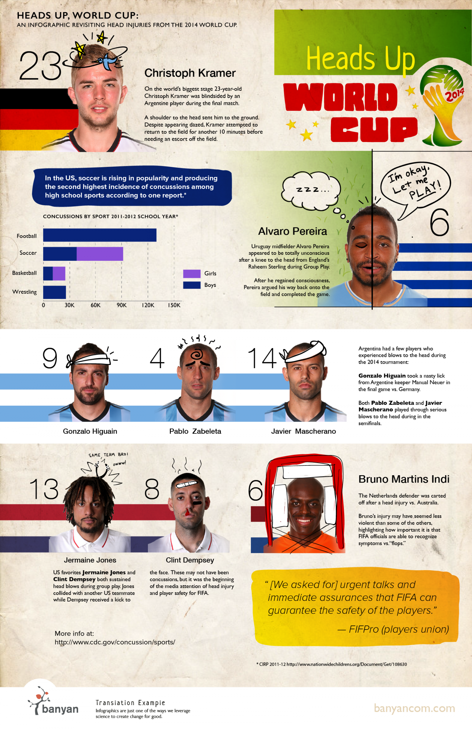 Heads Up, World Cup Infographic