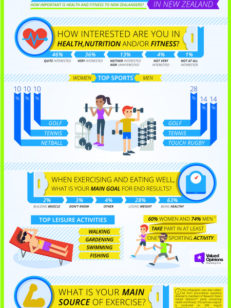 Health and Fitness In New Zealand Infographic