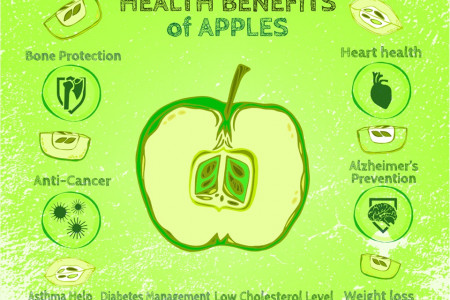 Health Benefits Of Apples Infographic