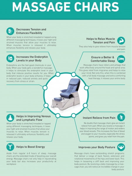 Health Benefits of Massage Chairs Infographic