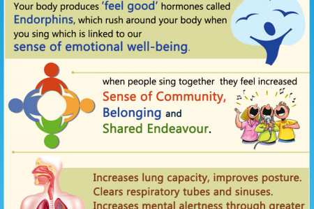 Health benefits of singing Infographic