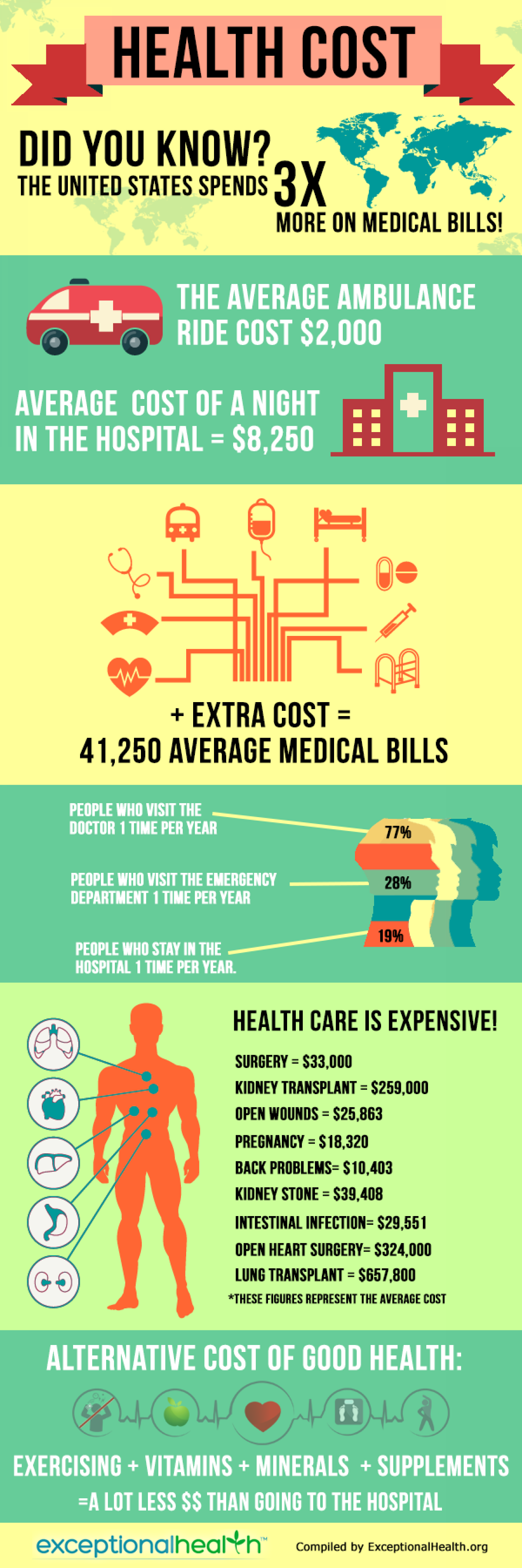 Health Cost Infographic