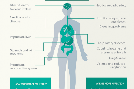 Health Effects of Air Pollution after Diwali Infographic