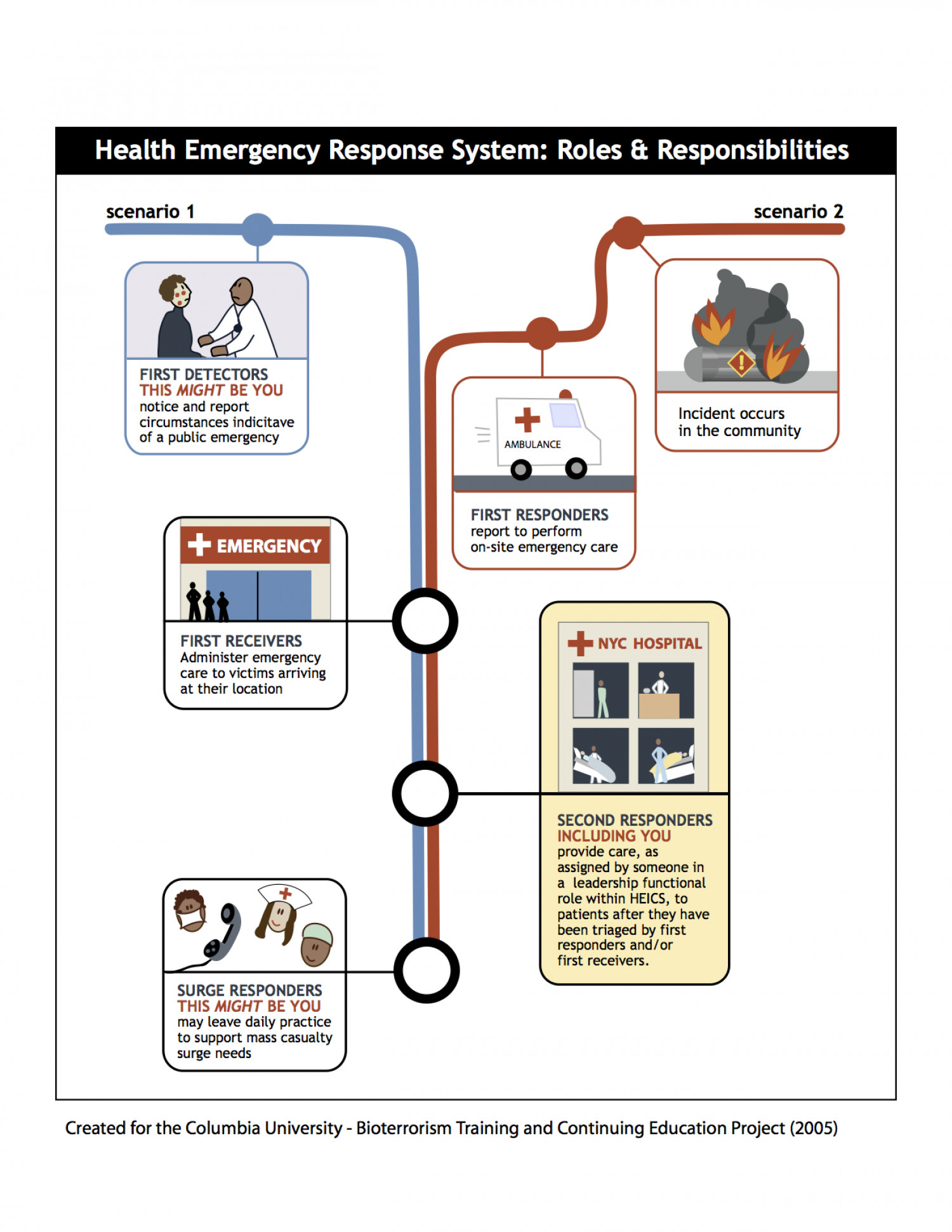 Health Emergency Response System: Roles & Responsibilities Infographic