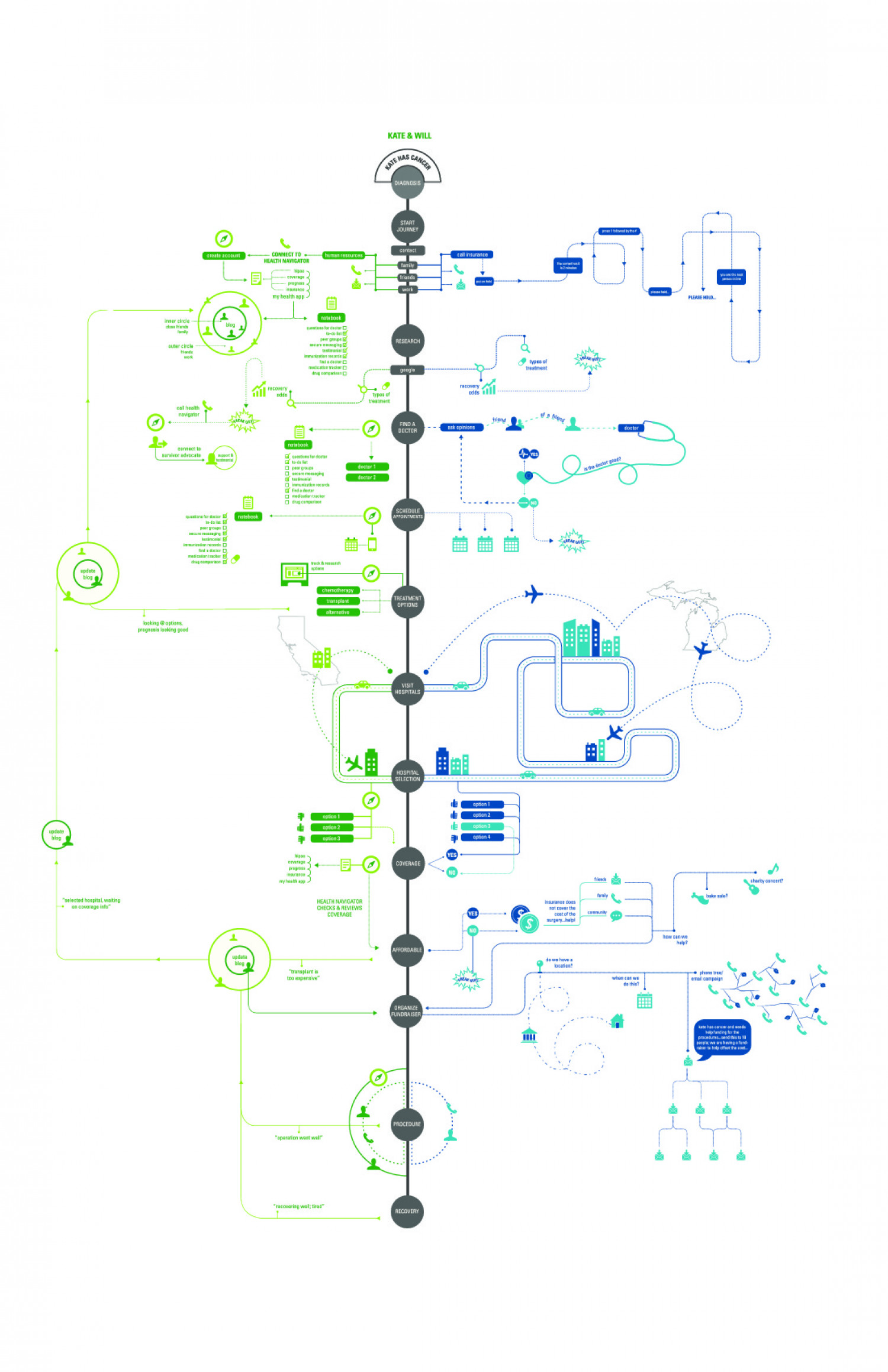 Health Experience Map Infographic