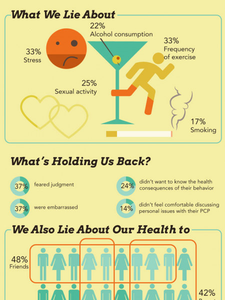 Health Headaches: Why Are We Avoiding Our Doctors? Infographic