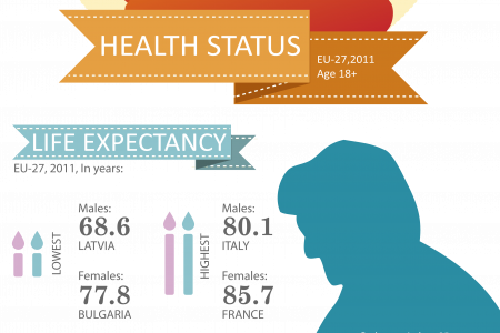 Health in the EU Infographic
