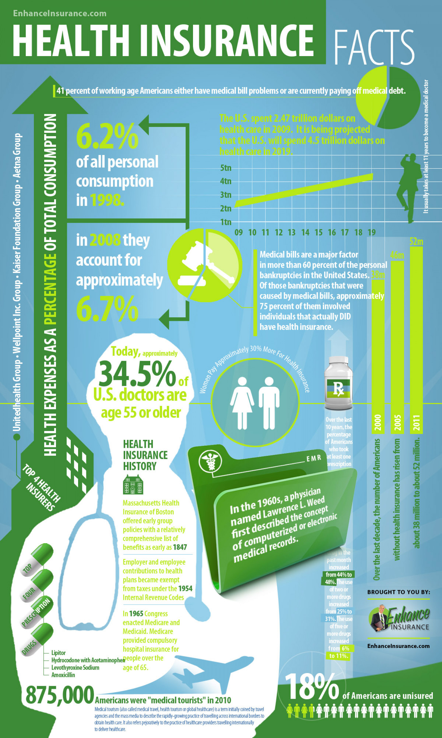 health insurance facts statistics visual ly
