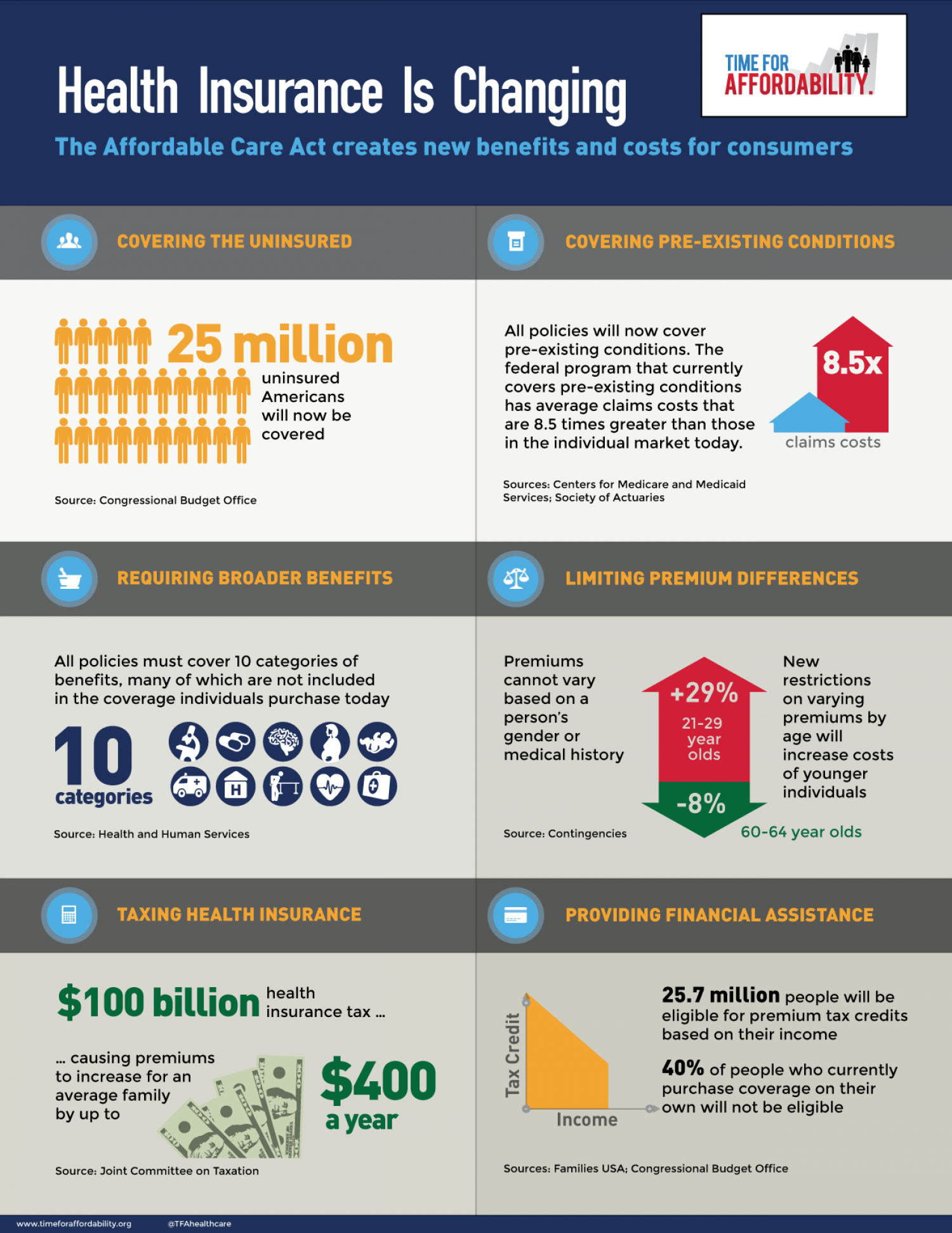 Health Insurance is Changing Infographic