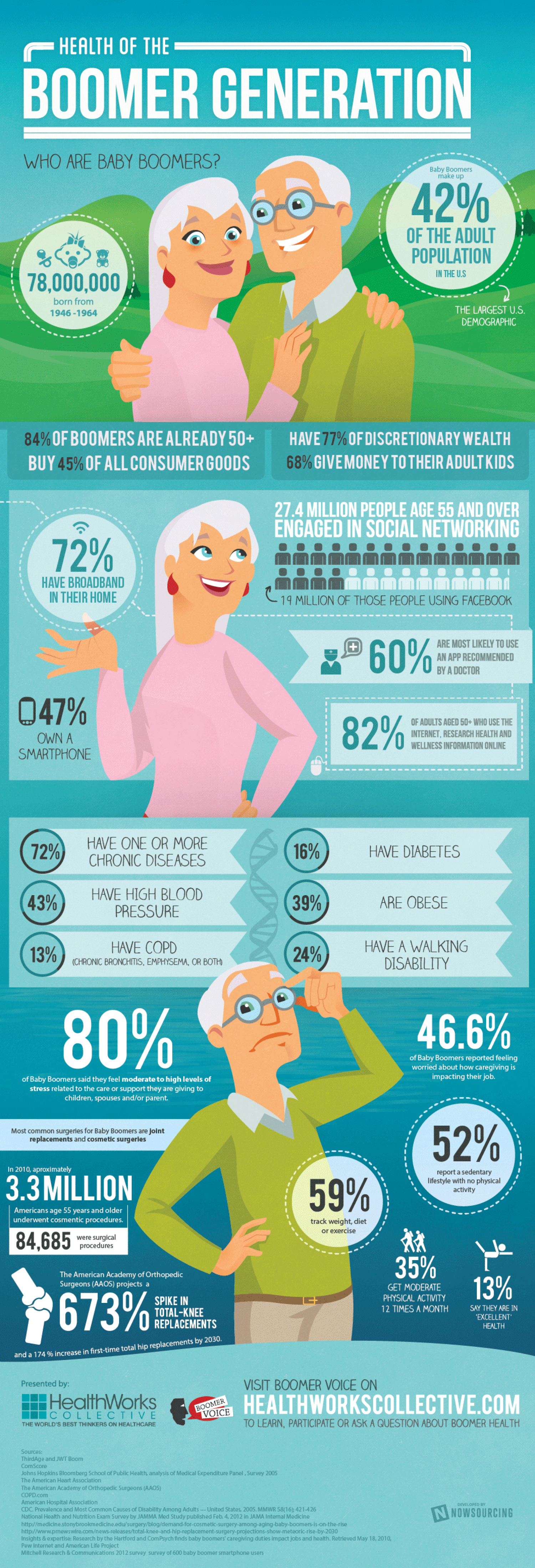 Health of the Boomer Generation Infographic