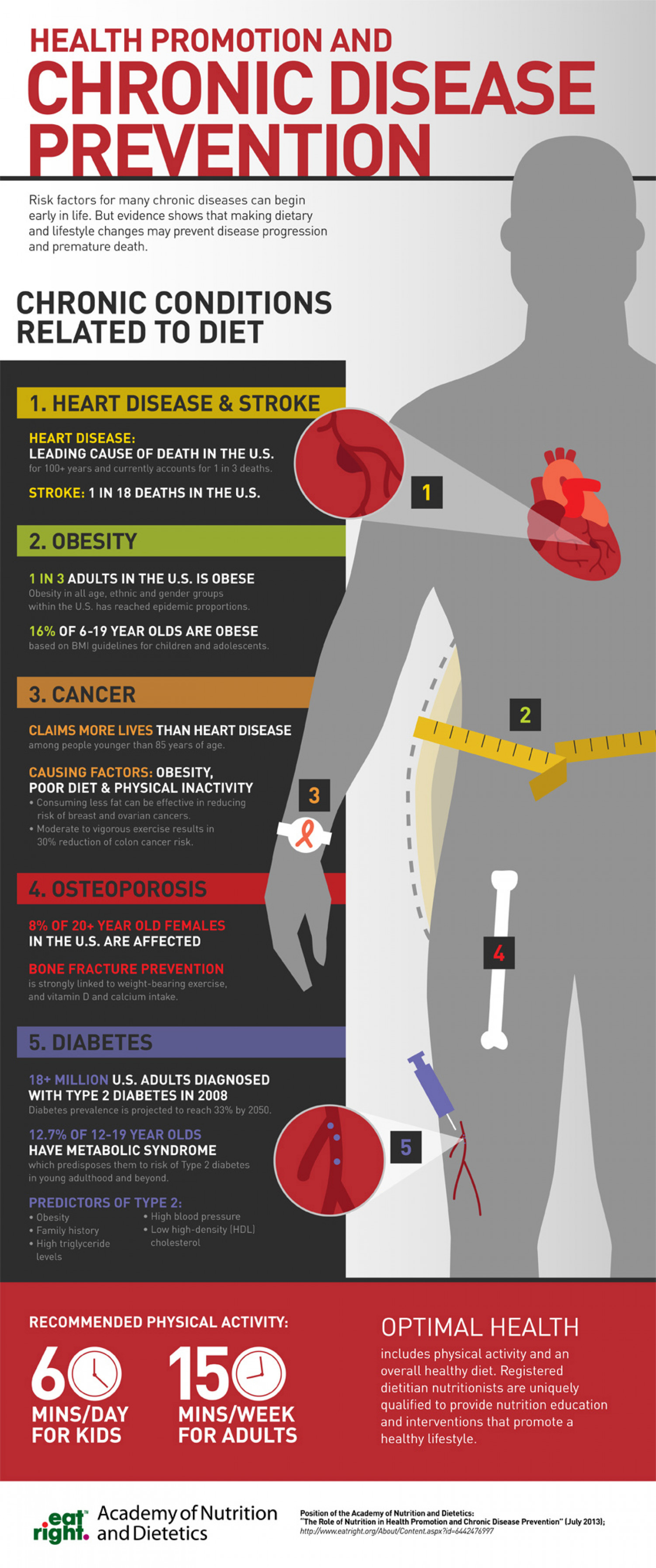 Health Promotion & Chronic Disease Prevention Infographic