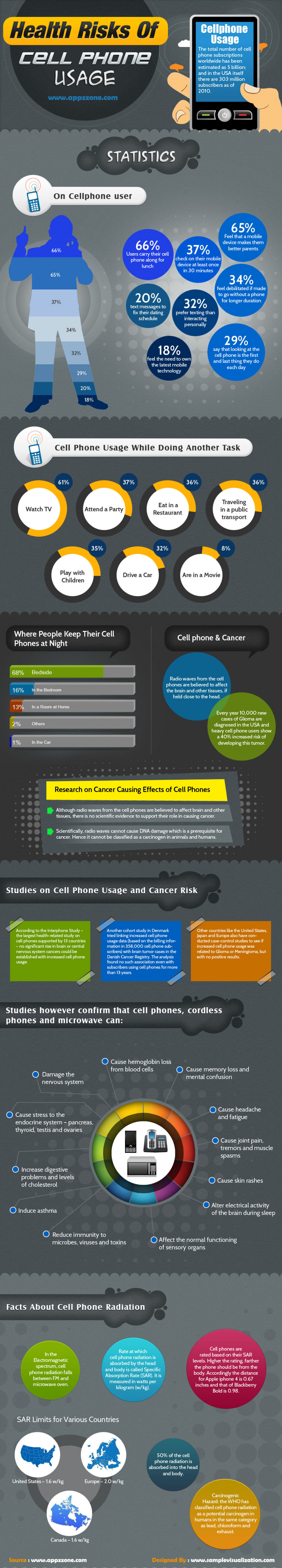 Health Risks Of Cell Phone Usage Infographic