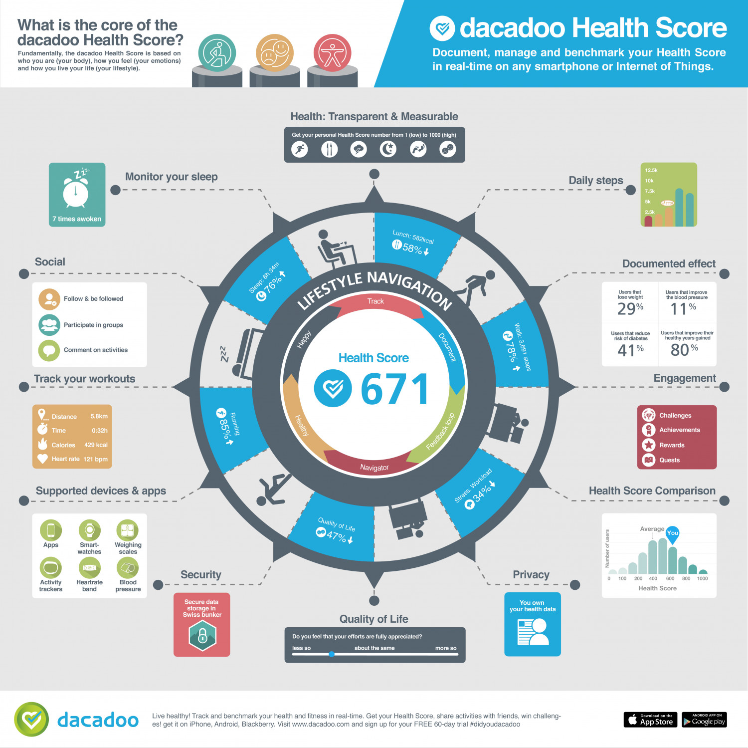 Health Score Infographic Visual Ly