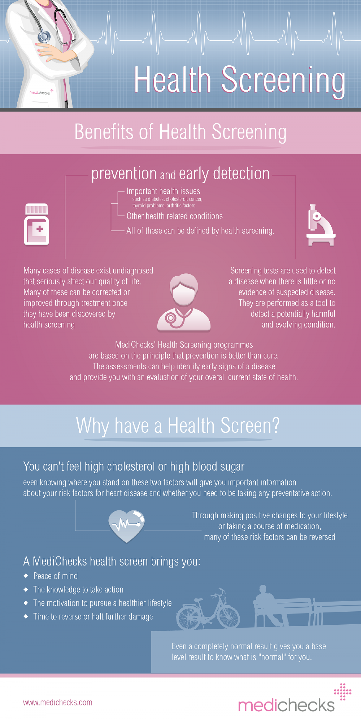 Health Screening and Blood Tests delivered to your door Infographic